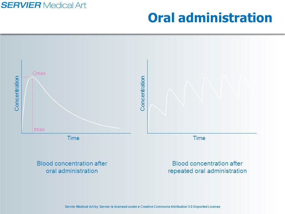 Servier Medical Art by Servier is licensed under a Creative Commons Attribution 3.0 Unported License Oral administration Blood concentration after oral administration Blood concentration after repeated oral administration Time Concentration Cmax tmax Time Concentration