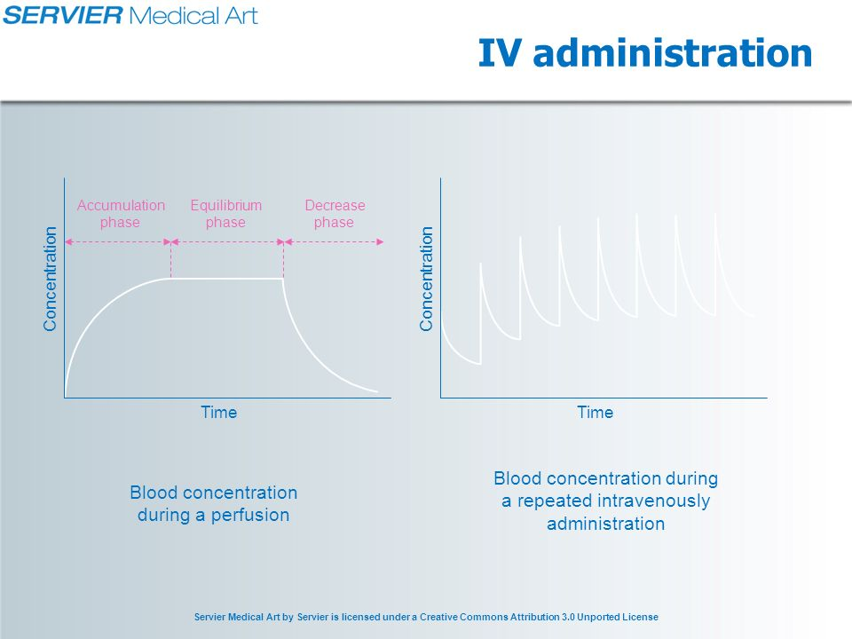 Servier Medical Art by Servier is licensed under a Creative Commons Attribution 3.0 Unported License IV administration Blood concentration during a perfusion Blood concentration during a repeated intravenously administration Time Concentration Time Concentration Accumulation phase Equilibrium phase Decrease phase