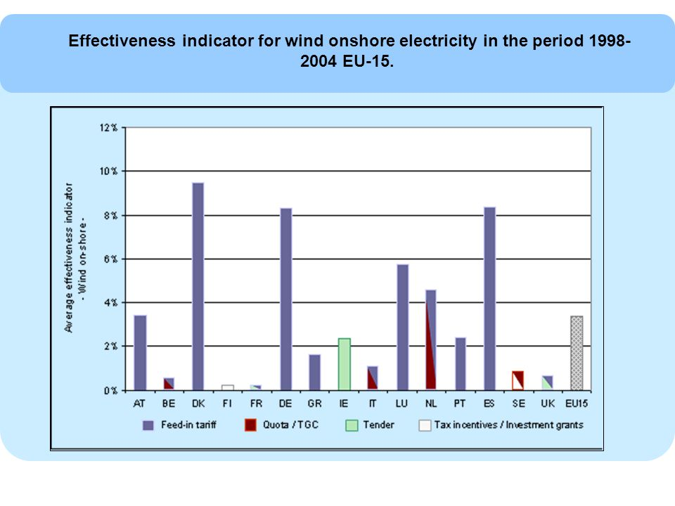 Effectiveness indicator for wind onshore electricity in the period EU-15.