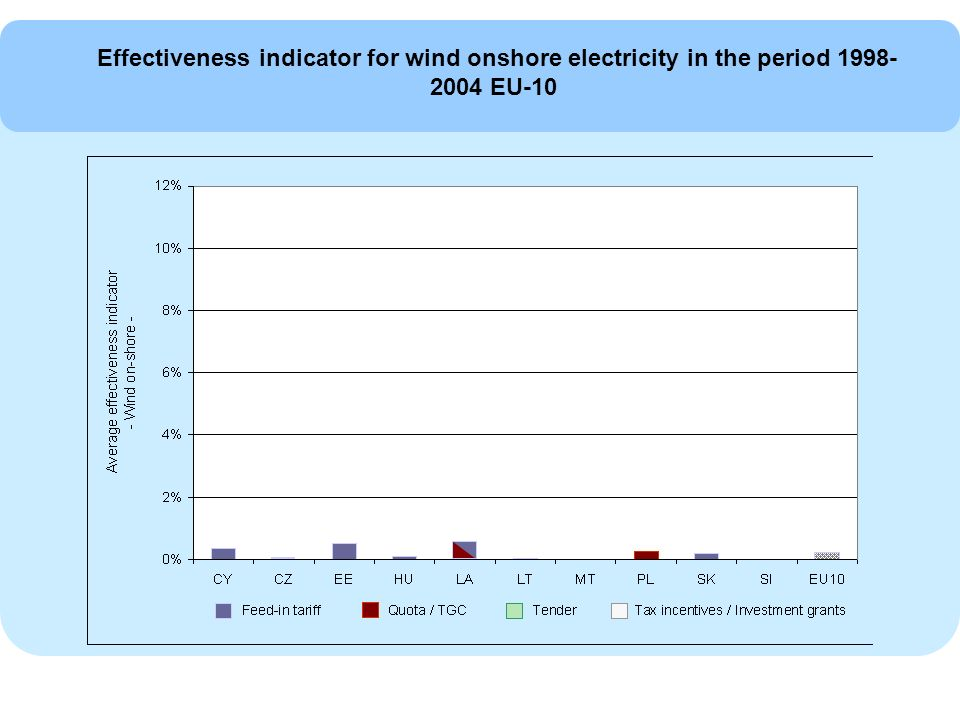 Effectiveness indicator for wind onshore electricity in the period EU-10