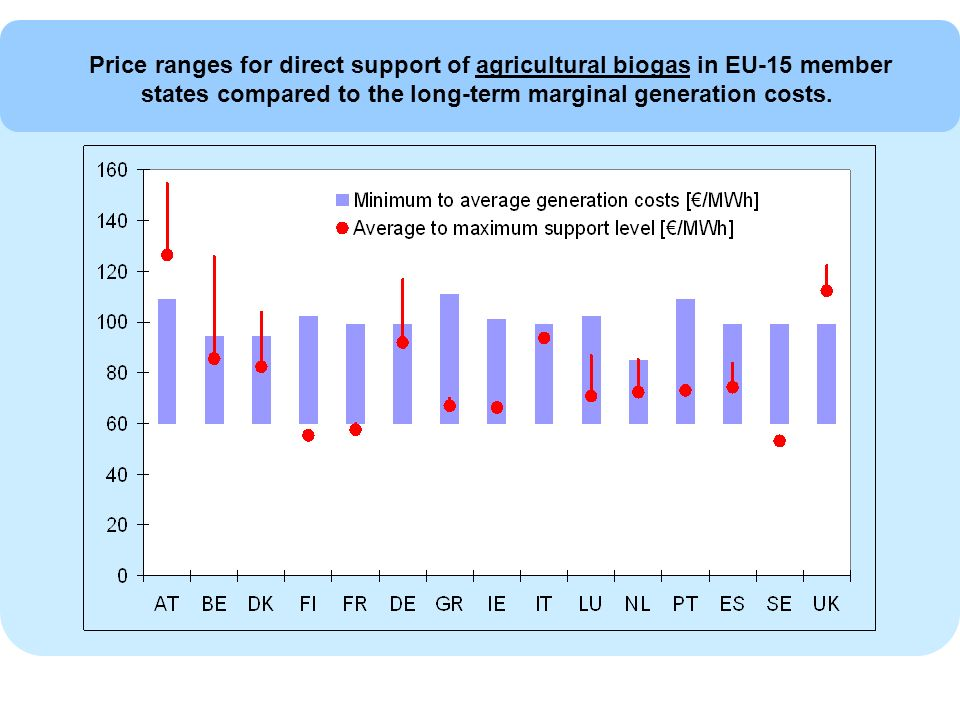 Price ranges for direct support of agricultural biogas in EU-15 member states compared to the long-term marginal generation costs.