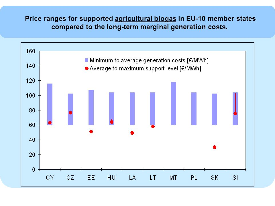 Price ranges for supported agricultural biogas in EU-10 member states compared to the long-term marginal generation costs.