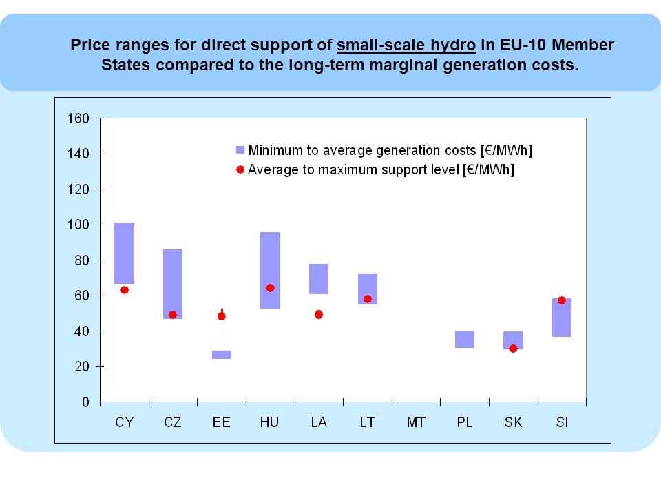 Price ranges for direct support of small-scale hydro in EU-10 Member States compared to the long-term marginal generation costs.