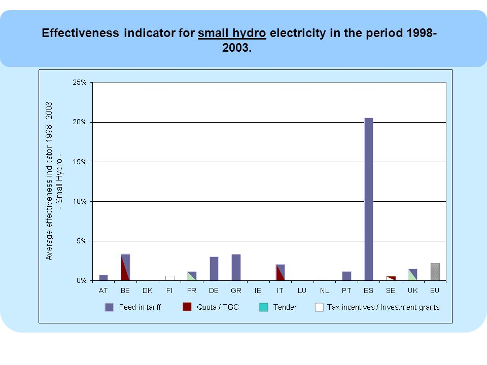 Effectiveness indicator for small hydro electricity in the period