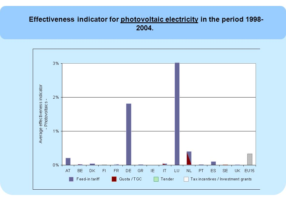 Effectiveness indicator for photovoltaic electricity in the period