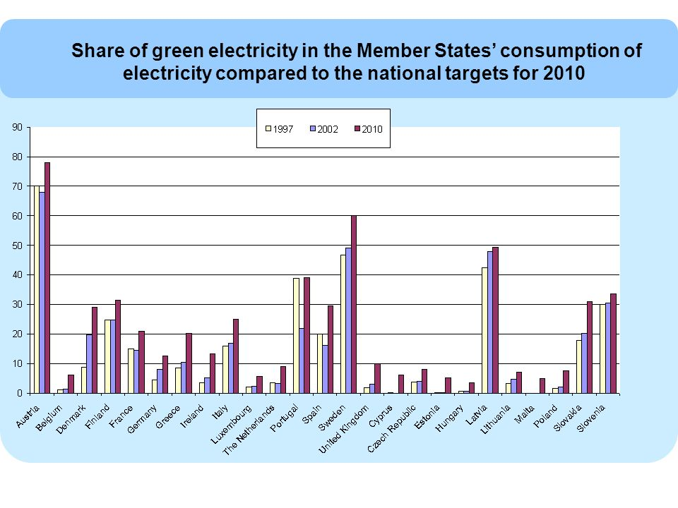 Share of green electricity in the Member States consumption of electricity compared to the national targets for 2010
