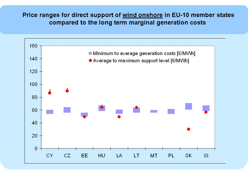 Price ranges for direct support of wind onshore in EU-10 member states compared to the long term marginal generation costs