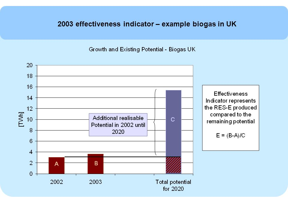 2003 effectiveness indicator – example biogas in UK