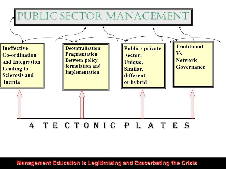 4 T e c t o n i c P l a t e s IneffectiveCo-ordination and Integration Leading to Sclerosis and inertia inertia DecentralisationFragmentation Between policy formulation and Implementation Public / private sector: Unique,Similar,different or hybrid TraditionalVsNetworkGovernance Management Education is Legitimising and Exacerbating the Crisis Management Education is Legitimising and Exacerbating the Crisis Public Sector Management