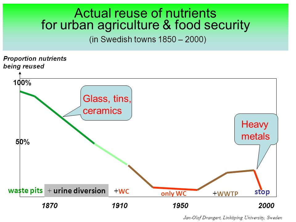 Actual reuse of nutrients for urban agriculture & food security (in Swedish towns 1850 – 2000) 100% 50% 1870191019502000 waste pits + urine diversion + WC only WC + WWTP stop Jan-Olof Drangert, Linköping University, Sweden Proportion nutrients being reused Glass, tins, ceramics Heavy metals