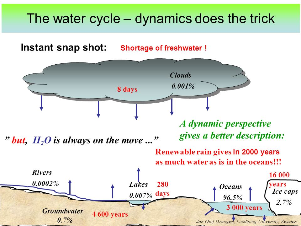 The water cycle – dynamics does the trick but, H 2 O is always on the move...
