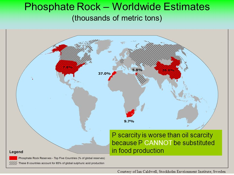 Phosphate Rock – Worldwide Estimates (thousands of metric tons) P scarcity is worse than oil scarcity because P CANNOT be substituted in food production Courtesy of Ian Caldwell, Stockholm Envrionment Institute, Sweden