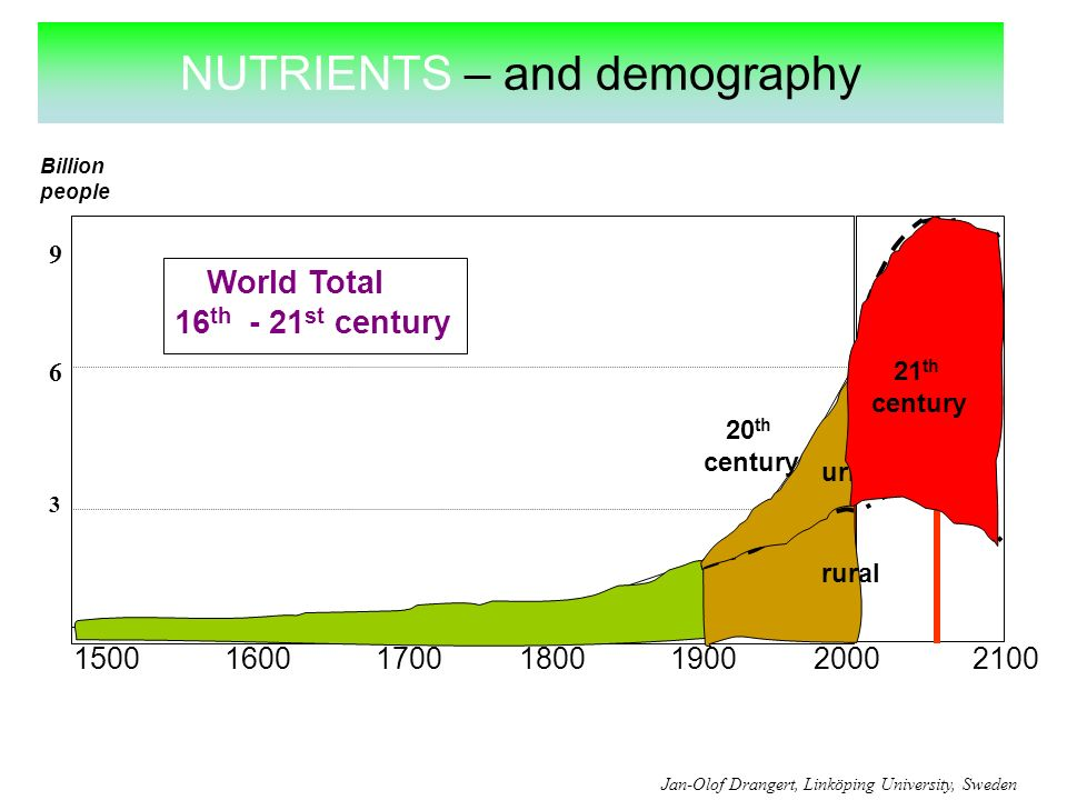 NUTRIENTS – and demography World Total 16 th - 21 st century Billion people 150016001700180019002000 3 6 2100 Jan-Olof Drangert, Linköping University, Sweden 20 th century 9 rural urban 21 th century