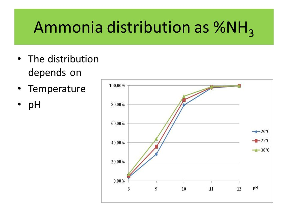 Ammonia distribution as %NH 3 The distribution depends on Temperature pH