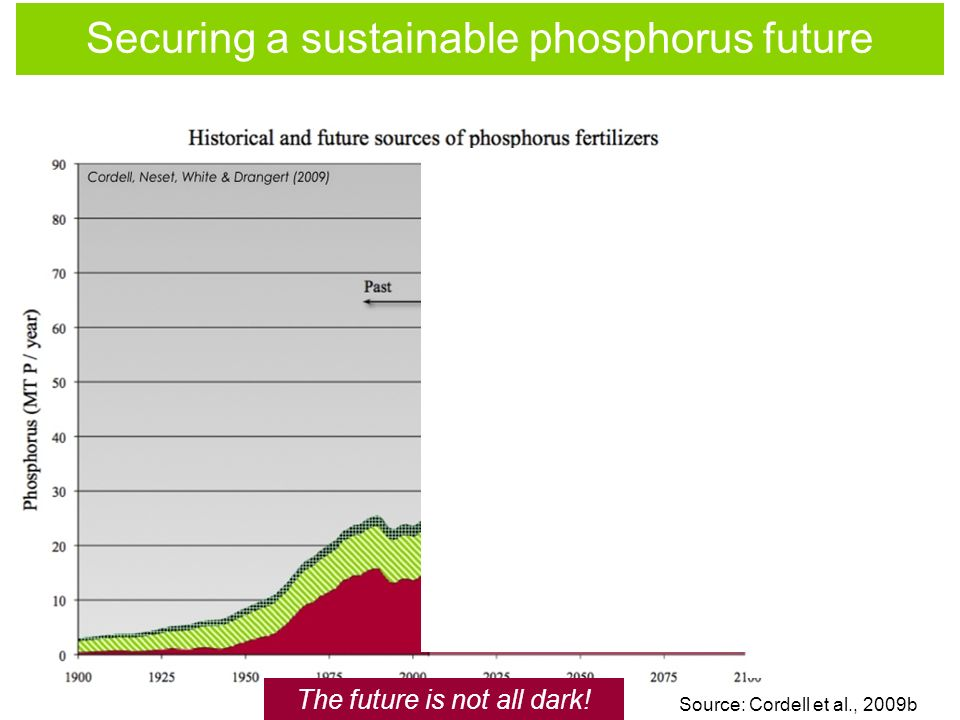 Securing a sustainable phosphorus future The future is not all dark! Source: Cordell et al., 2009b