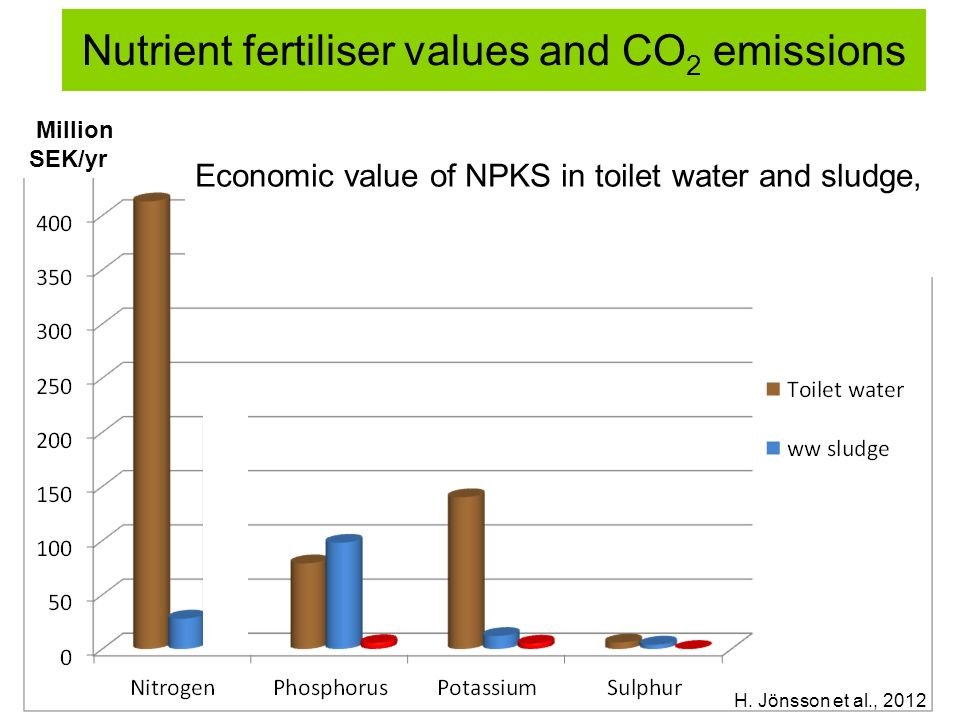 Nutrient fertiliser values and CO 2 emissions Economic value of NPKS in toilet water and sludge, and reduced emissions of GHG compared to use of chemical fertilisers H.