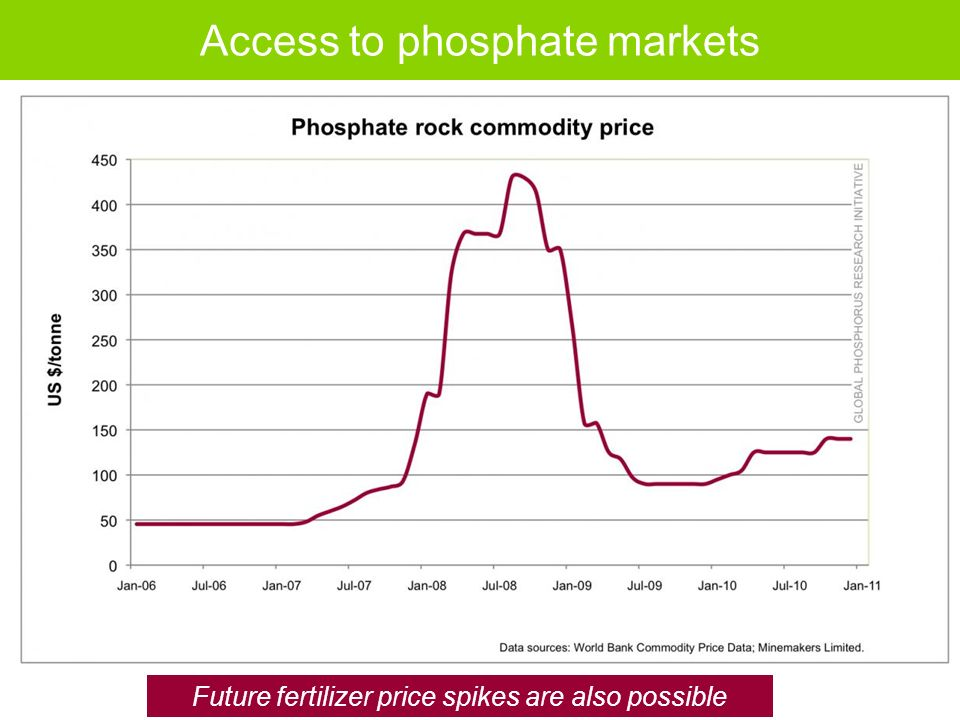 Access to phosphate markets Future fertilizer price spikes are also possible World Bank, 2009