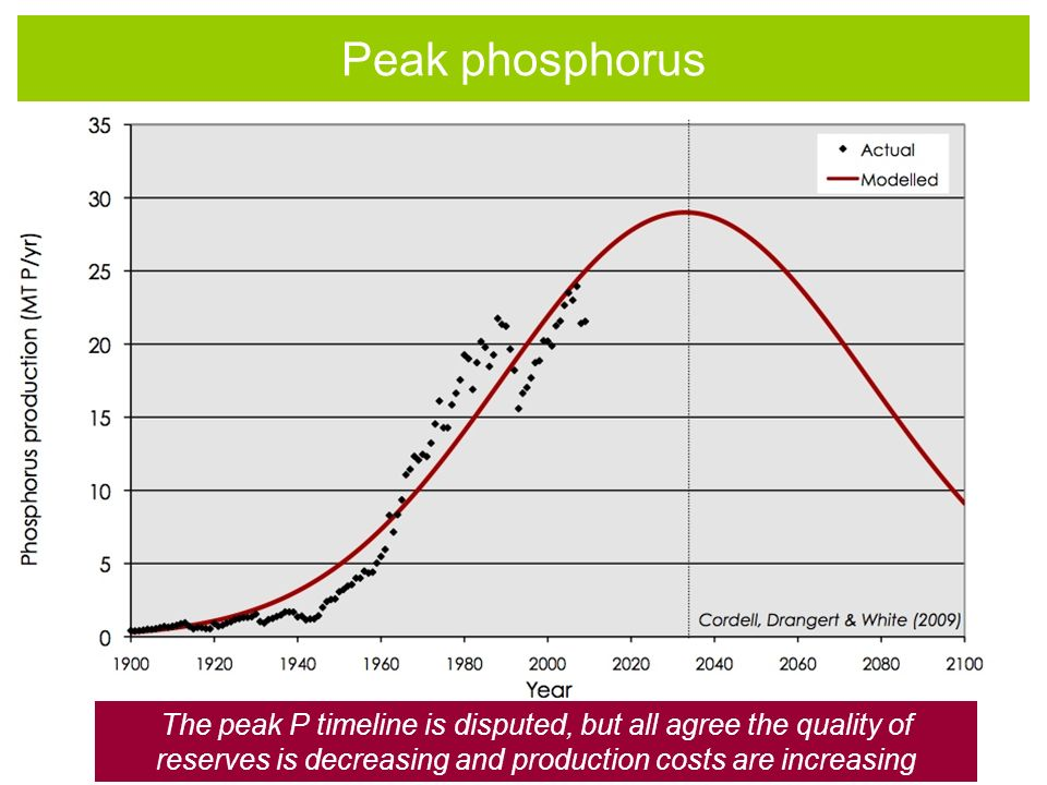 Peak phosphorus The peak P timeline is disputed, but all agree the quality of reserves is decreasing and production costs are increasing