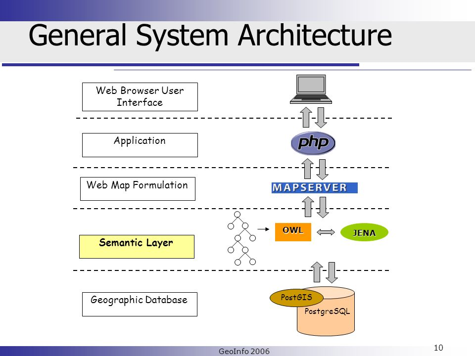 GeoInfo 2006 10 General System Architecture Web Map Formulation Application Web Browser User Interface Semantic Layer OWLJENA PostgreSQL PostGIS Geographic Database
