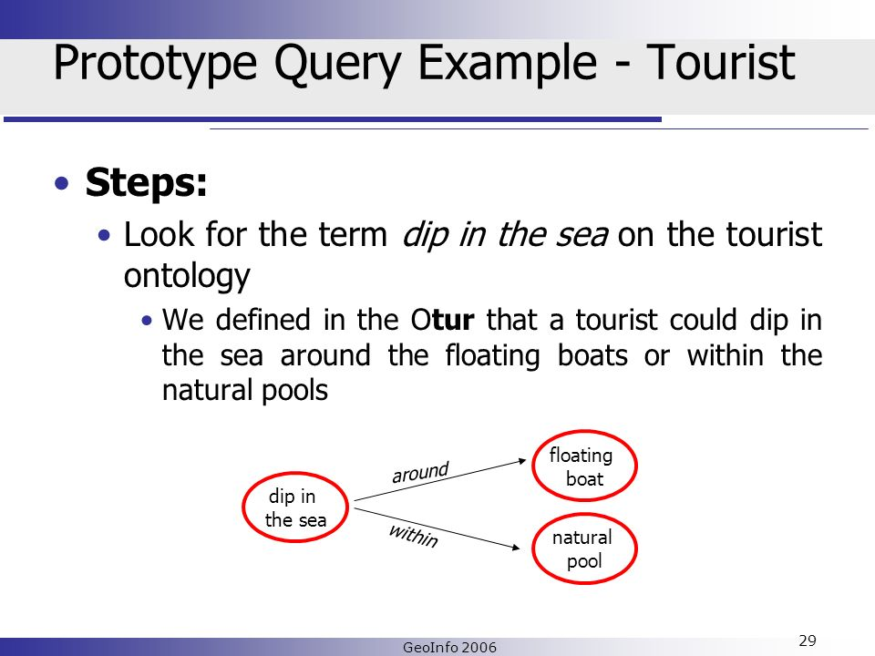 GeoInfo 2006 29 Prototype Query Example - Tourist Steps: Look for the term dip in the sea on the tourist ontology We defined in the Otur that a tourist could dip in the sea around the floating boats or within the natural pools dip in the sea floating boat natural pool around within