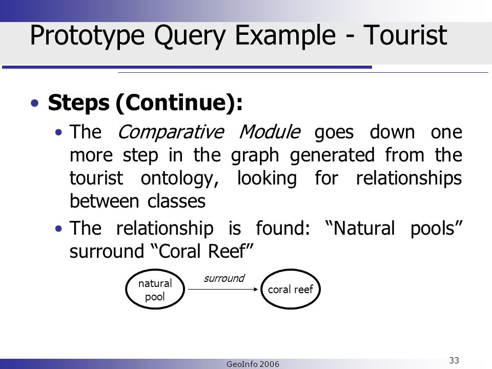 GeoInfo 2006 33 Prototype Query Example - Tourist Steps (Continue): The Comparative Module goes down one more step in the graph generated from the tourist ontology, looking for relationships between classes The relationship is found: Natural pools surround Coral Reef natural pool coral reef surround