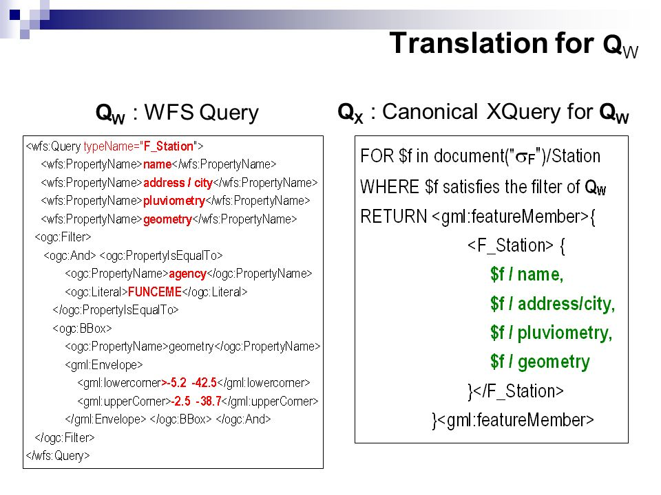 Q W : WFS Query Q X : Canonical XQuery for Q W Translation for Q W