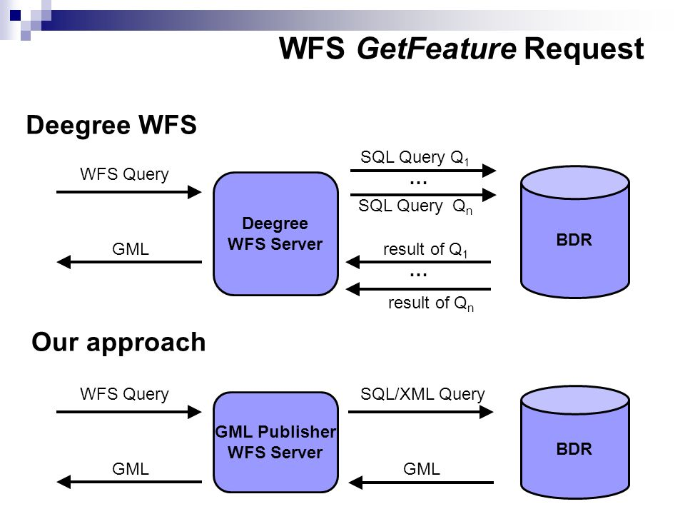 WFS GetFeature Request Deegree WFS Server BDR WFS Query SQL Query Q 1 result of Q 1 GML Deegree WFS Our approach GML Publisher WFS Server BDR WFS Query SQL/XML Query GML SQL Query Q n result of Q n … …