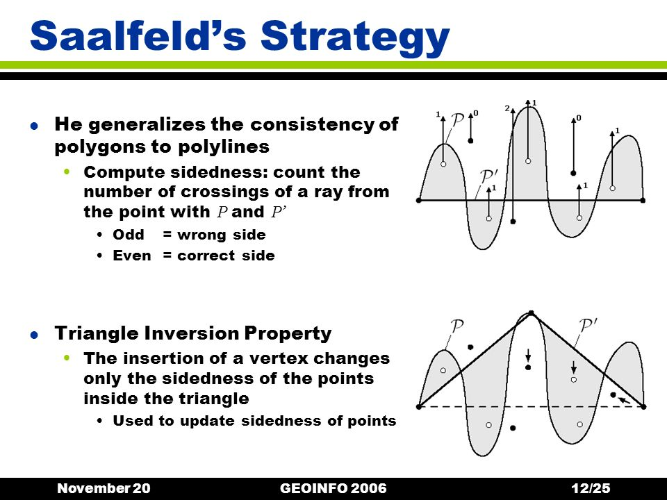 November 20GEOINFO 200612/25 Saalfelds Strategy l He generalizes the consistency of polygons to polylines Compute sidedness: count the number of crossings of a ray from the point with P and P Odd= wrong side Even= correct side l Triangle Inversion Property The insertion of a vertex changes only the sidedness of the points inside the triangle Used to update sidedness of points