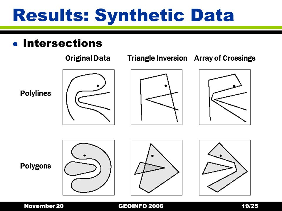 November 20GEOINFO 200619/25 Results: Synthetic Data l Intersections Original DataTriangle InversionArray of Crossings Polylines Polygons