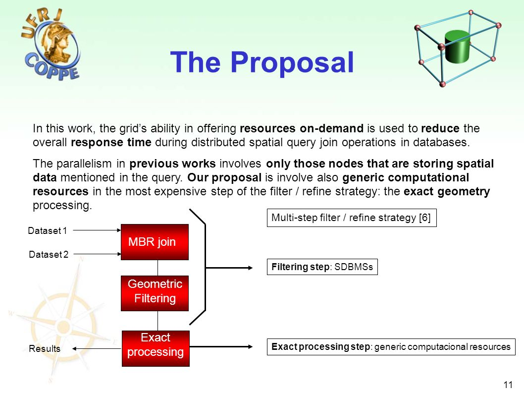 11 The Proposal In this work, the grids ability in offering resources on-demand is used to reduce the overall response time during distributed spatial query join operations in databases.