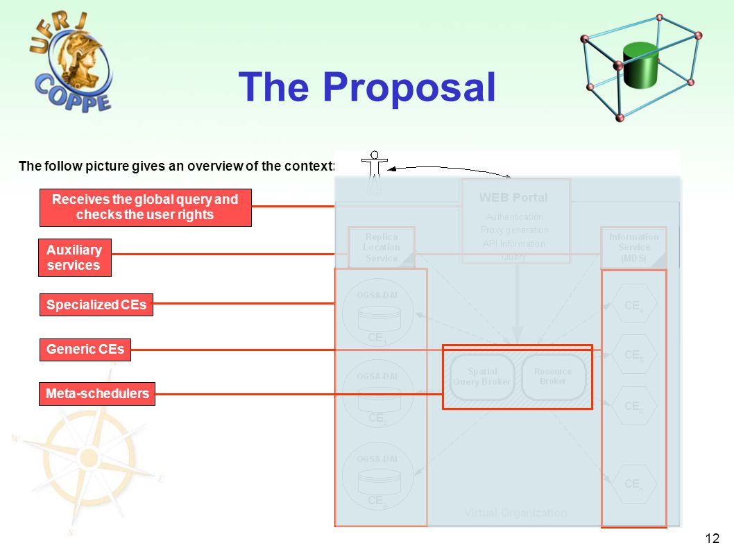 12 The Proposal The follow picture gives an overview of the context: Receives the global query and checks the user rights Auxiliary services Specialized CEs Generic CEs Meta-schedulers