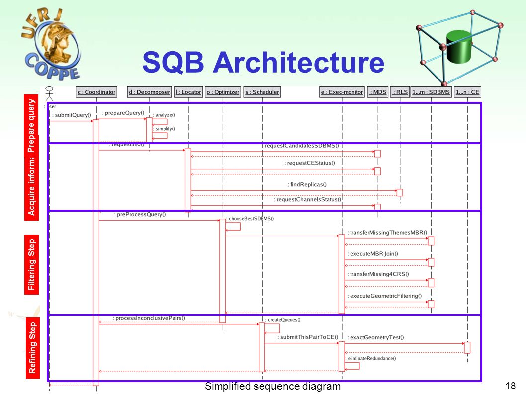 18 SQB Architecture Acquire information Prepare query Filtering Step Refining Step Simplified sequence diagram