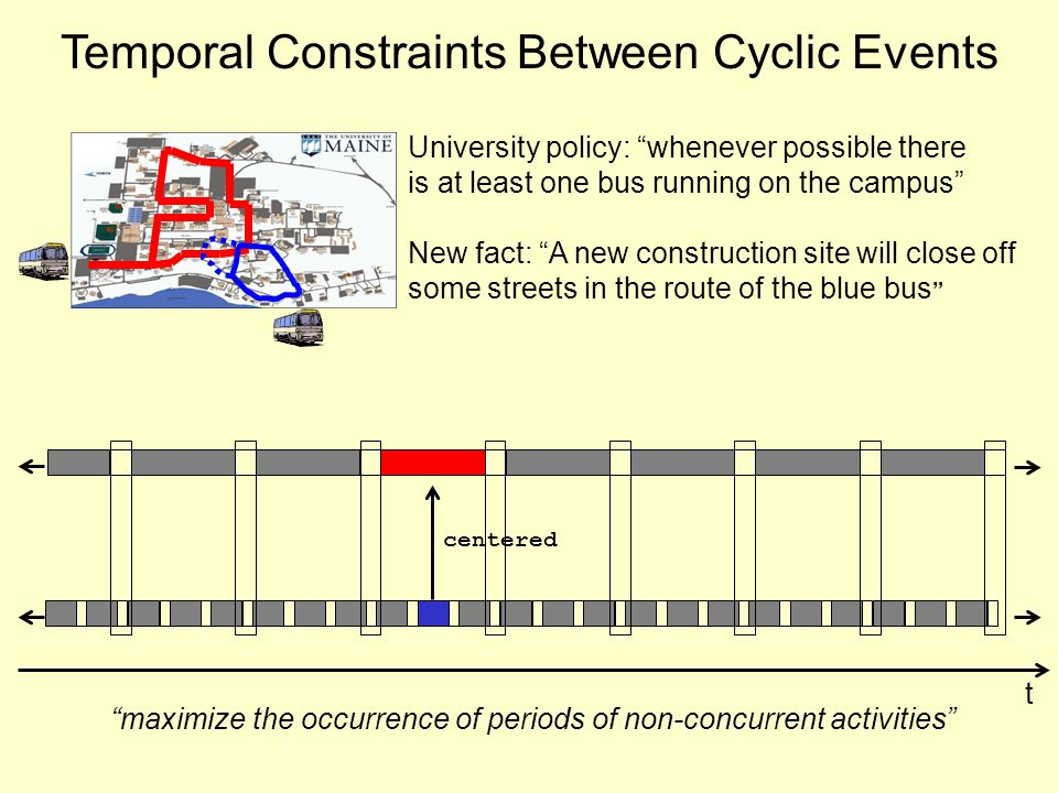 Temporal Constraints Between Cyclic Events t maximize the occurrence of periods of non-concurrent activities centered University policy: whenever possible there is at least one bus running on the campus New fact: A new construction site will close off some streets in the route of the blue bus