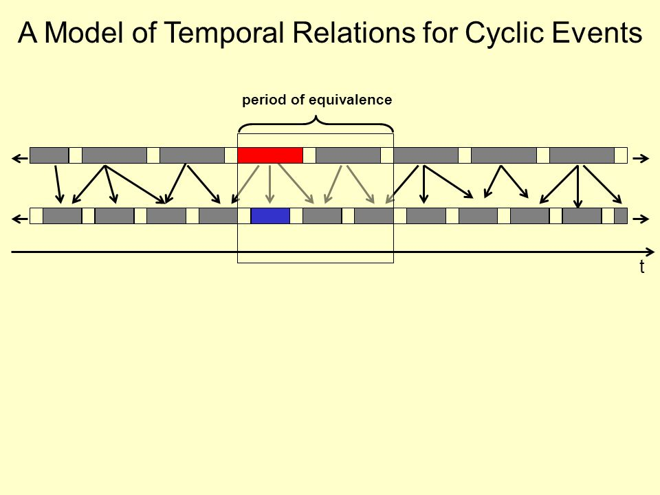 t period of equivalence A Model of Temporal Relations for Cyclic Events