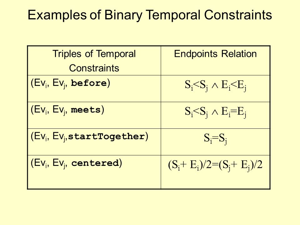 Examples of Binary Temporal Constraints Triples of Temporal Constraints Endpoints Relation (Ev i, Ev j, before ) S i <S j E i <E j (Ev i, Ev j, meets ) S i <S j E i =E j (Ev i, Ev j, startTogether ) S i =S j (Ev i, Ev j, centered ) (S i + E i )/2=(S j + E j )/2