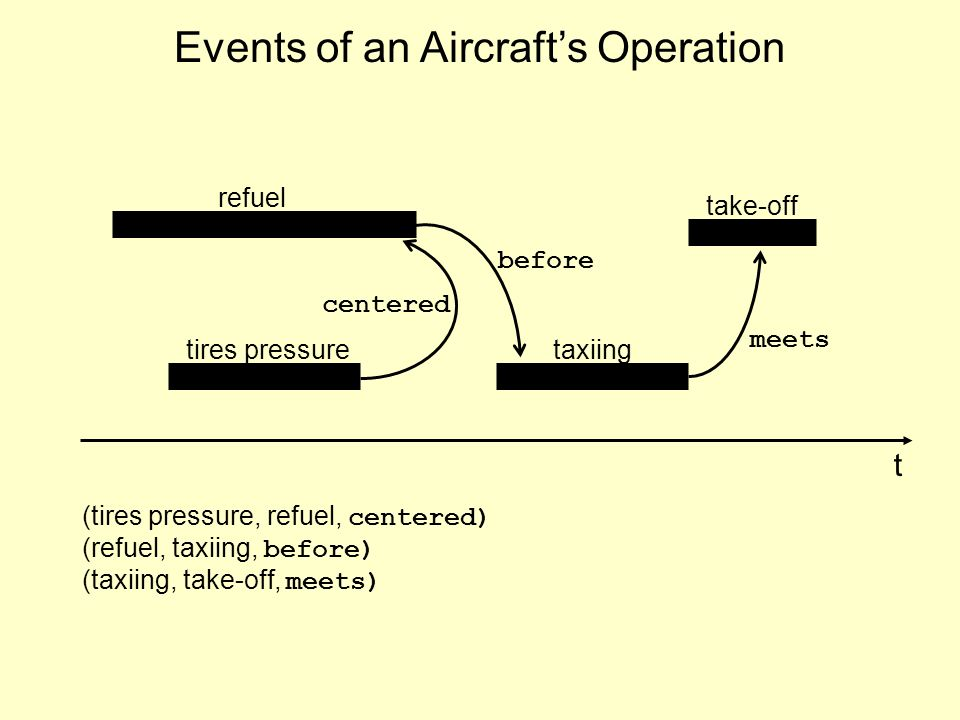 Events of an Aircrafts Operation refuel tires pressuretaxiing take-off t centered before meets (tires pressure, refuel, centered) (refuel, taxiing, before) (taxiing, take-off, meets)