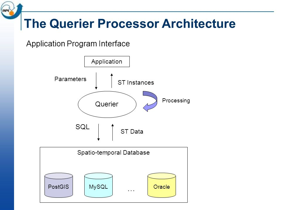 The Querier Processor Architecture Application Program Interface Parameters SQL ST Data ST Instances Processing Querier Application Spatio-temporal Database PostGISMySQLOracle …