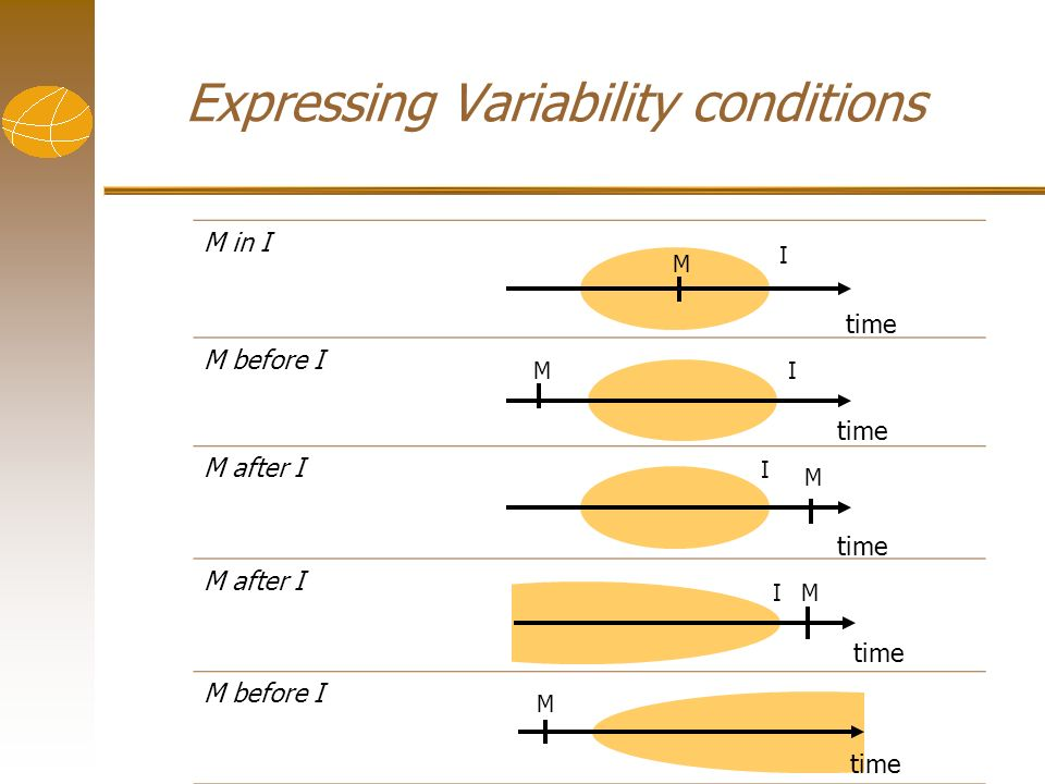 Expressing Variability conditions M in I M before I M after I M before I time MI I M I M M I M I