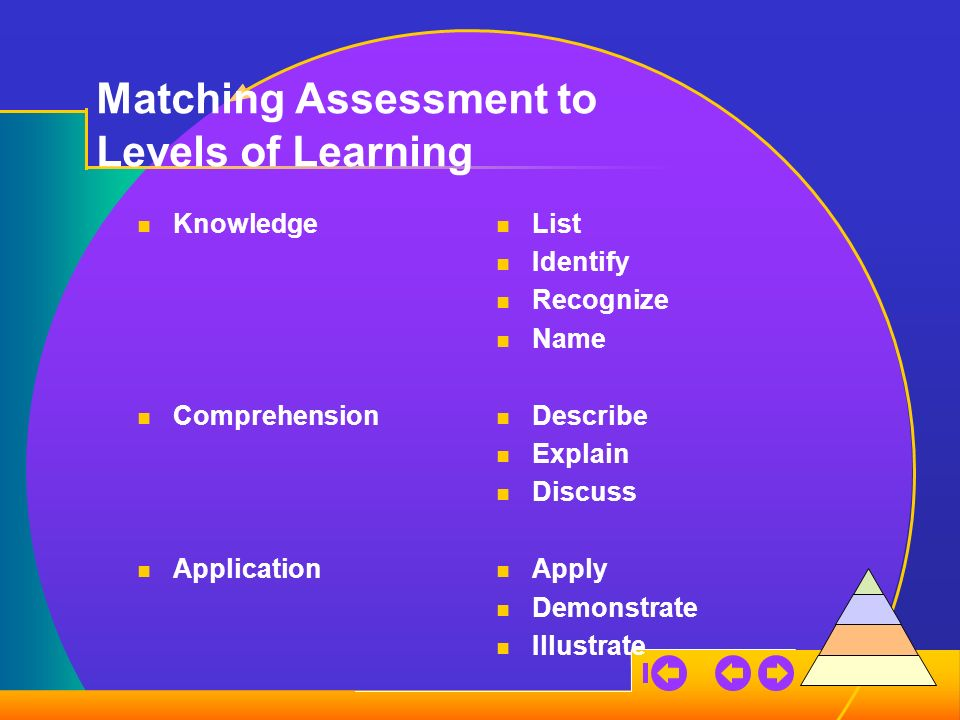 Matching Assessment to Levels of Learning Knowledge Comprehension Application List Identify Recognize Name Describe Explain Discuss Apply Demonstrate Illustrate