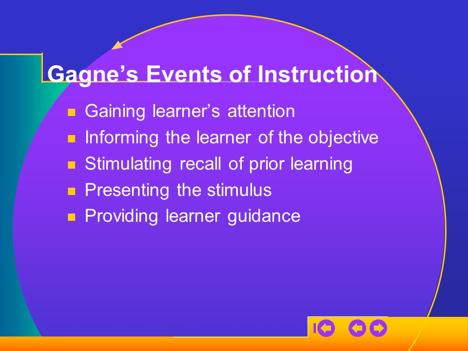 Gagnes Events of Instruction Gaining learners attention Informing the learner of the objective Stimulating recall of prior learning Presenting the stimulus Providing learner guidance