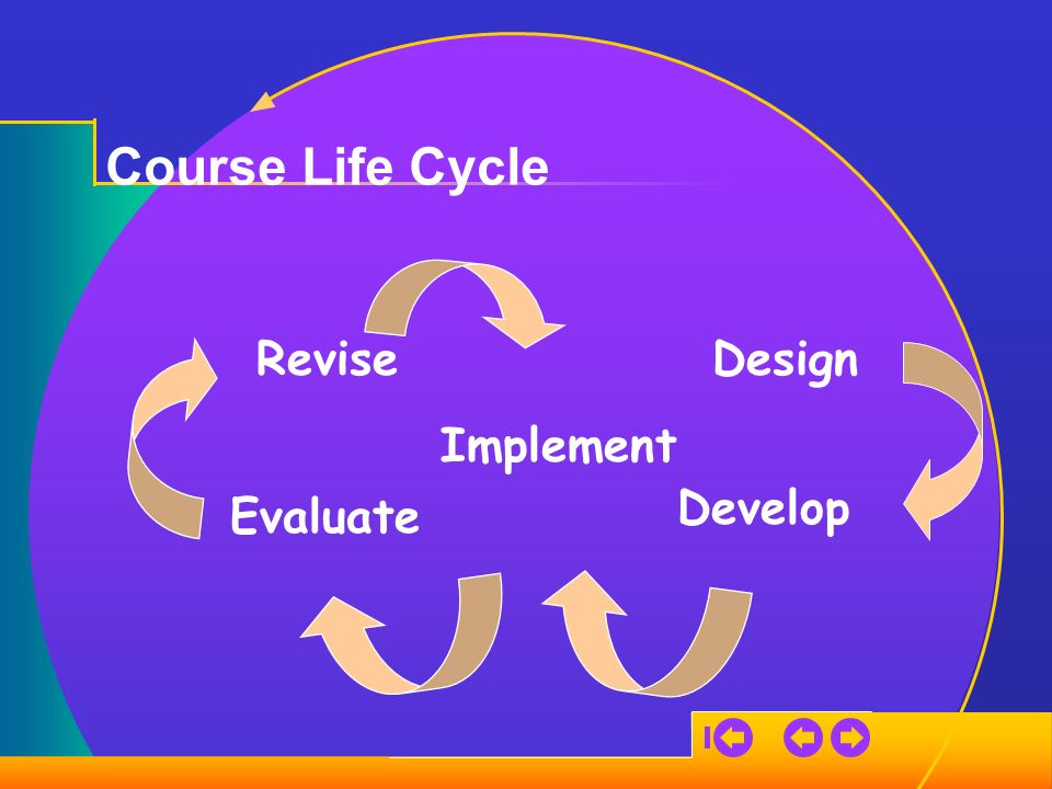 Course Life Cycle Design Develop Implement Evaluate Revise