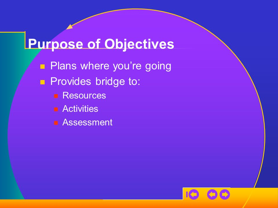 Purpose of Objectives Plans where youre going Provides bridge to: Resources Activities Assessment