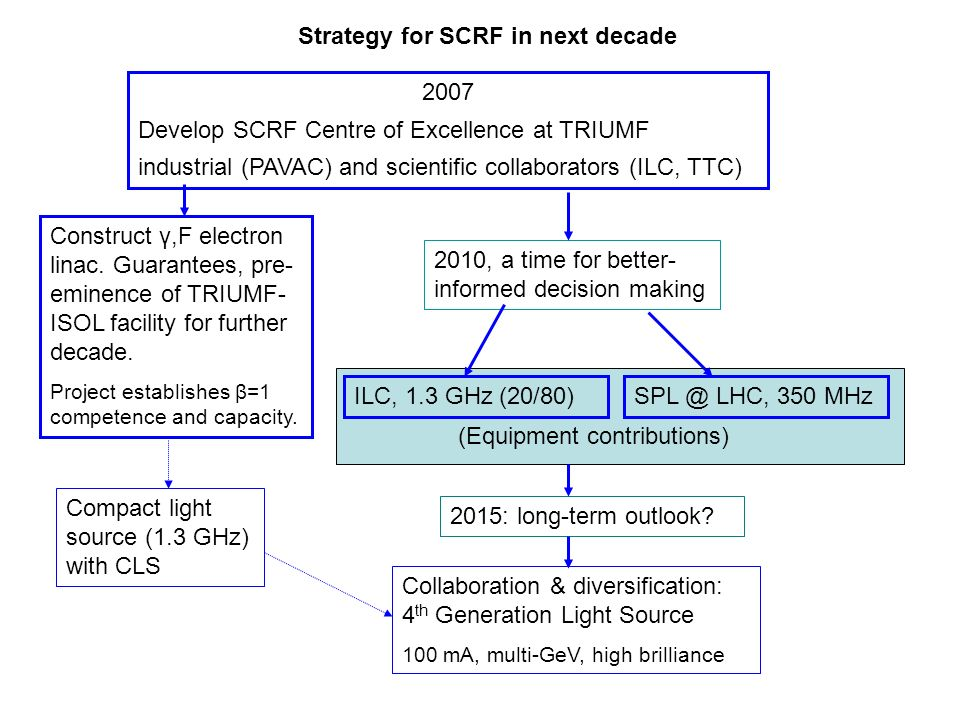 Strategy for SCRF in next decade 2007 Develop SCRF Centre of Excellence at TRIUMF industrial (PAVAC) and scientific collaborators (ILC, TTC) ILC, 1.3 GHz (20/80) Construct γ,F electron linac.