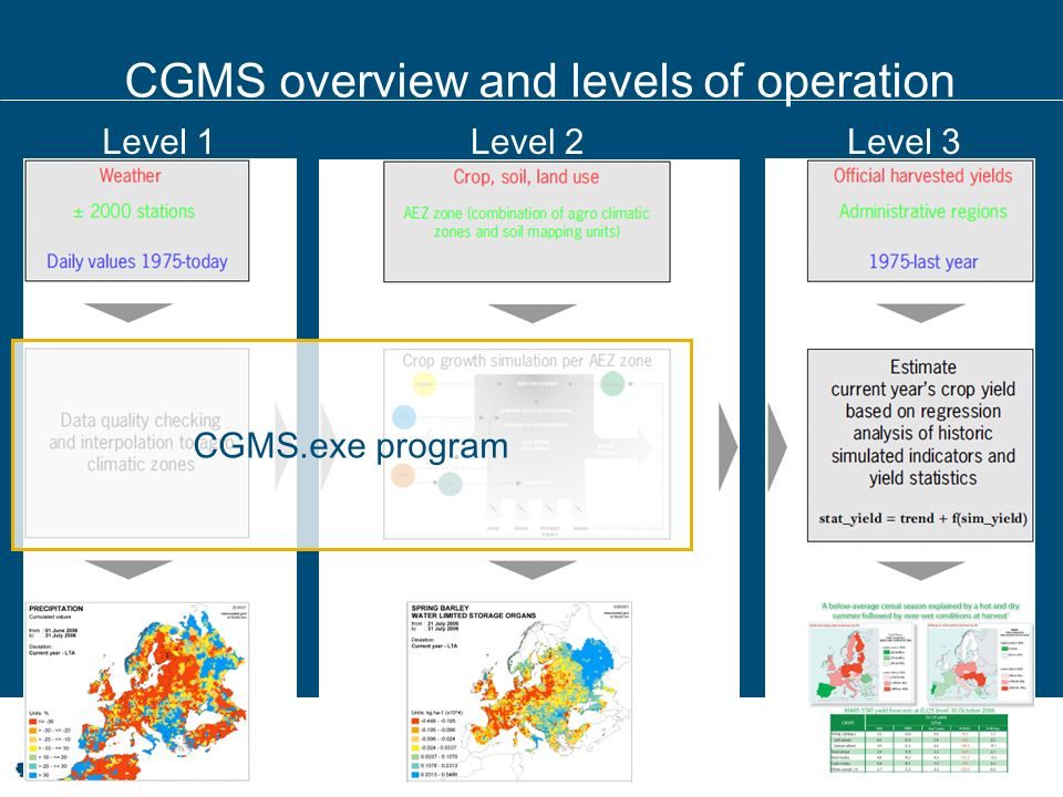 Level 1Level 2Level 3 CGMS overview and levels of operation CGMS.exe program