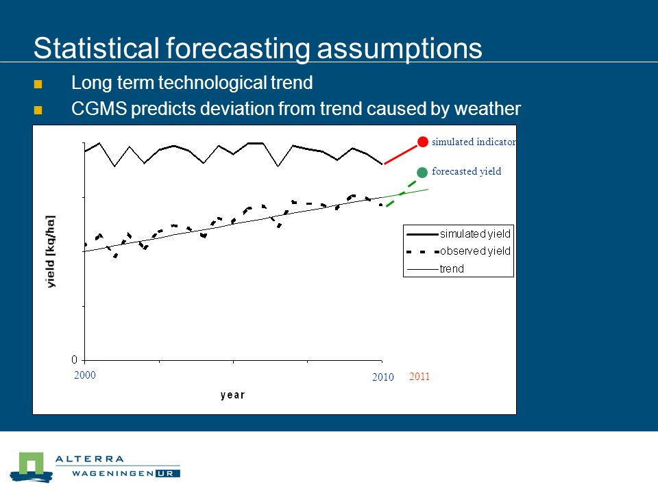 Statistical forecasting assumptions 2010 2011 simulated indicator forecasted yield 2000 Long term technological trend CGMS predicts deviation from trend caused by weather