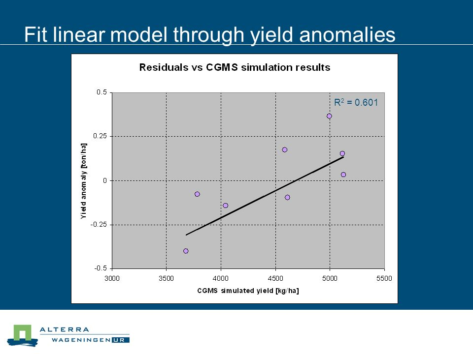 Fit linear model through yield anomalies R 2 = 0.601