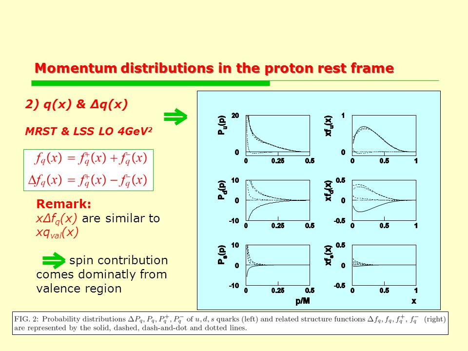 Momentum distributions in the proton rest frame 2) q(x) & Δq(x) MRST & LSS LO 4GeV 2 Remark: xΔf q (x) are similar to xq val (x) spin contribution comes dominatly from valence region