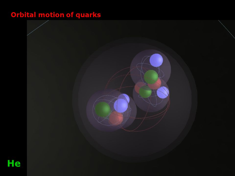 Orbital motion of quarks He