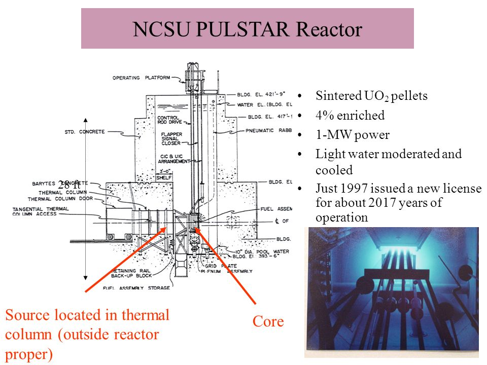 NCSU PULSTAR Reactor Sintered UO 2 pellets 4% enriched 1-MW power Light water moderated and cooled Just 1997 issued a new license for about 2017 years of operation Source located in thermal column (outside reactor proper) 28 ft Core