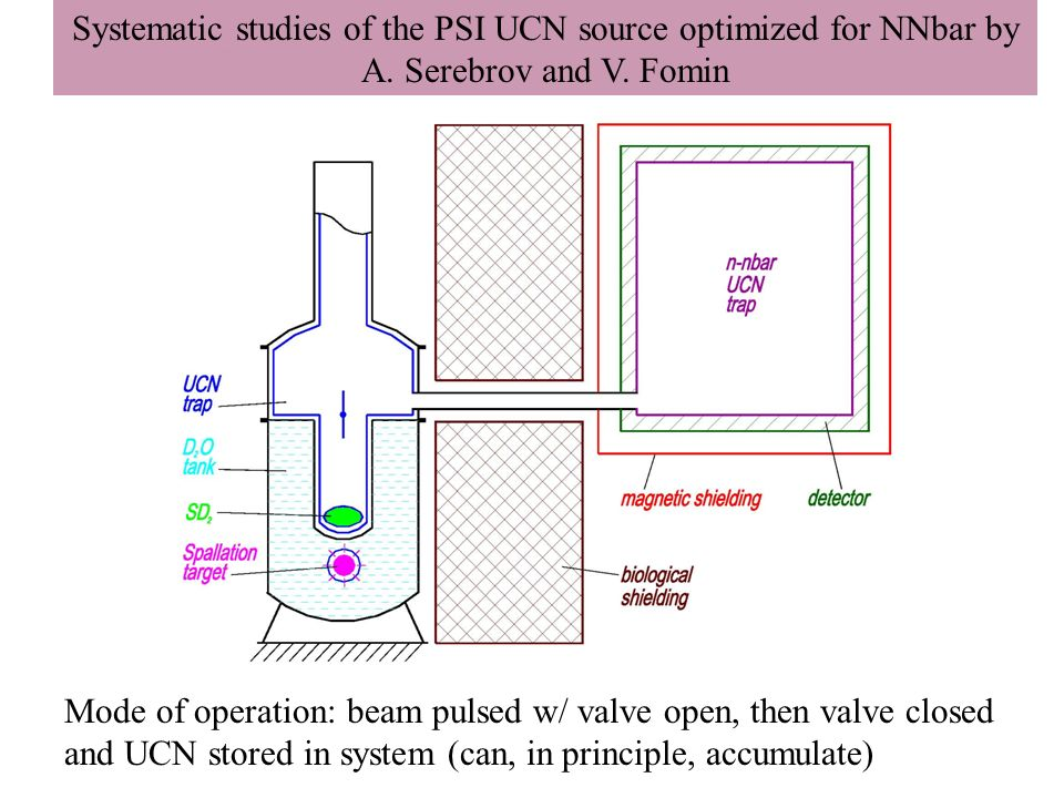 Mode of operation: beam pulsed w/ valve open, then valve closed and UCN stored in system (can, in principle, accumulate) Systematic studies of the PSI UCN source optimized for NNbar by A.